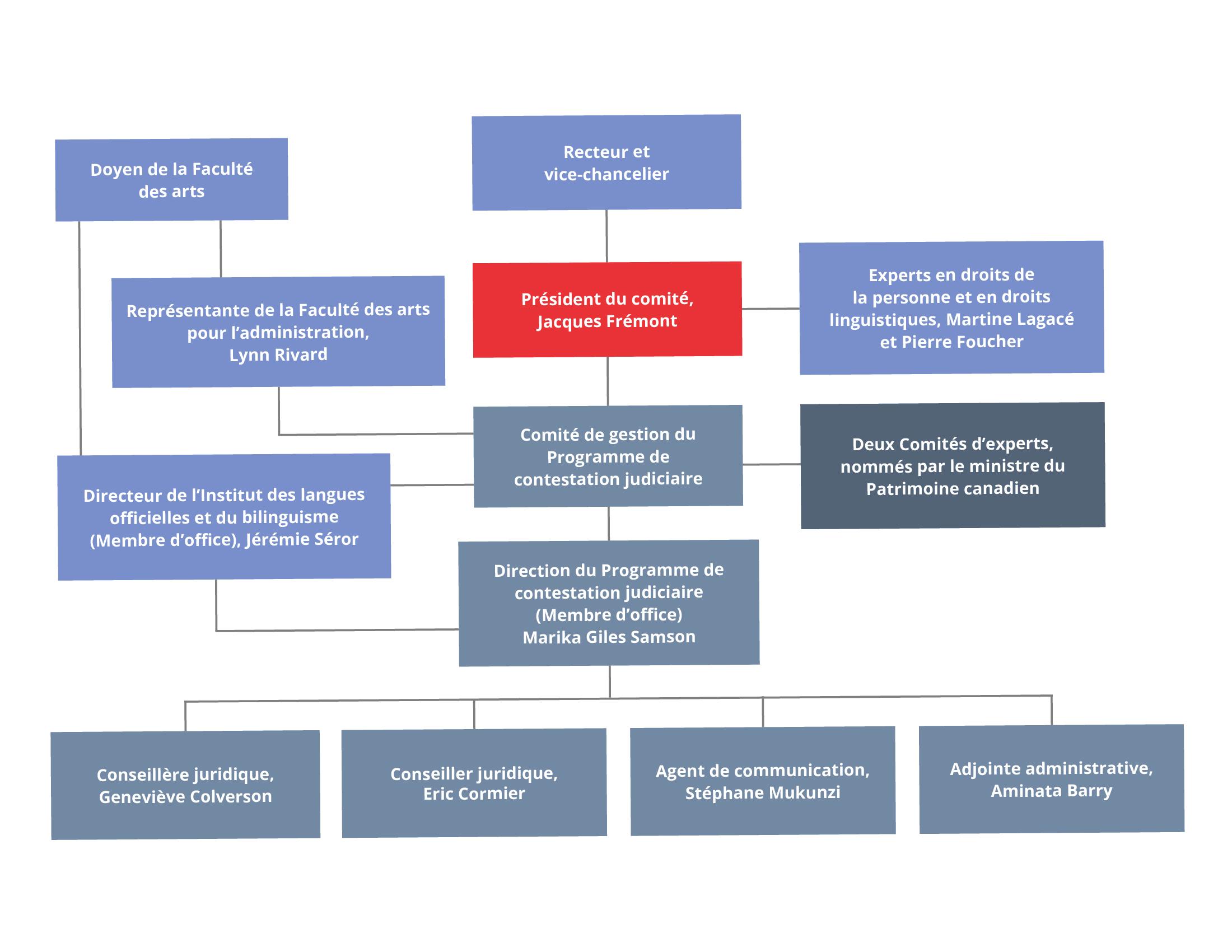 Organigramme accessible – Voir le plan après image